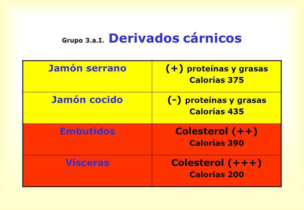 Grupo 3.a.I. Derivados cárnicos Jamón serrano(+) proteínas y grasas Calorías 375 Jamón cocido(-) proteínas y grasas Calorías 435 EmbutidosColesterol (