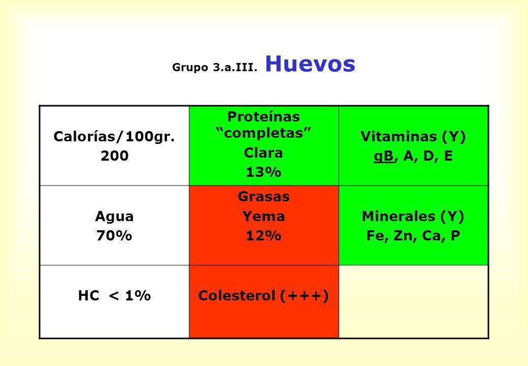 Grupo 3.a.III. Huevos Calorías/100gr. 200 Proteínas completas Clara 13% Vitaminas (Y) gB, A, D, E Agua 70% Grasas Yema 12% Minerales (Y) Fe, Zn, Ca, P