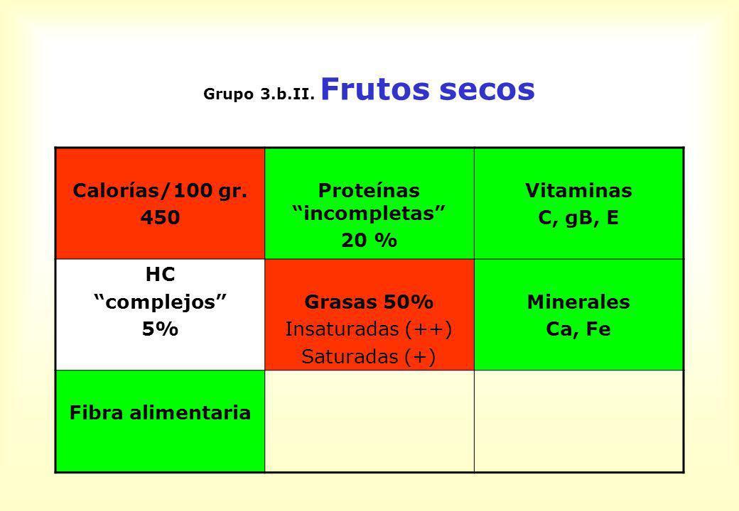 Grupo 3.b.II. Frutos secos Calorías/100 gr. 450 Proteínas incompletas 20 % Vitaminas C, gB, E HC complejos 5% Grasas 50% Insaturadas (++) Saturadas (+