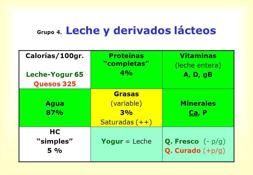 Grupo 4. Leche y derivados lácteos Calorías/100gr. Leche-Yogur 65 Quesos 325 Proteínas completas 4% Vitaminas (leche entera) A, D, gB Agua 87% Grasas