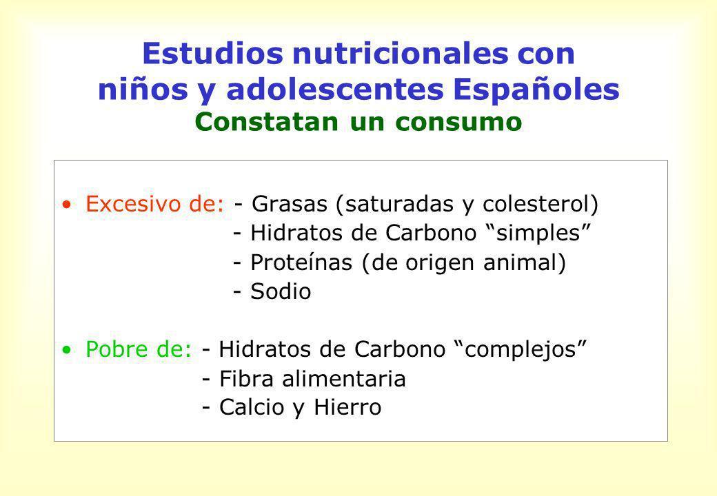 Estudios nutricionales con niños y adolescentes Españoles Constatan un consumo Excesivo de: - Grasas (saturadas y colesterol) - Hidratos de Carbono si