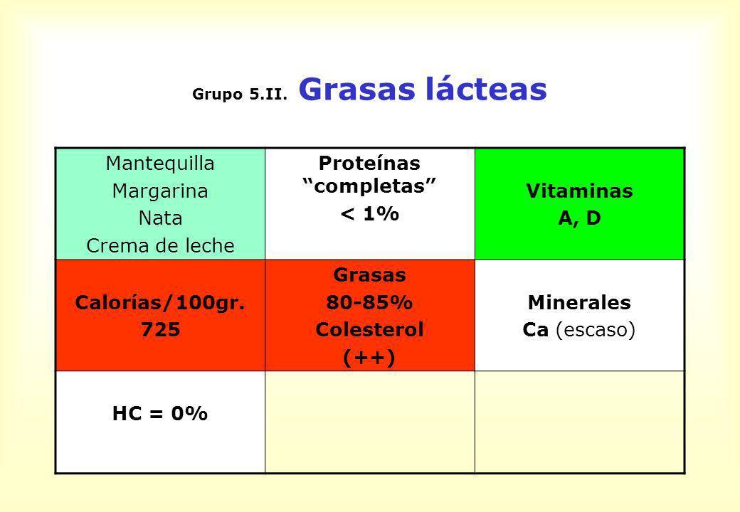 Grupo 5.II. Grasas lácteas Mantequilla Margarina Nata Crema de leche Proteínas completas < 1% Vitaminas A, D Calorías/100gr. 725 Grasas 80-85% Coleste