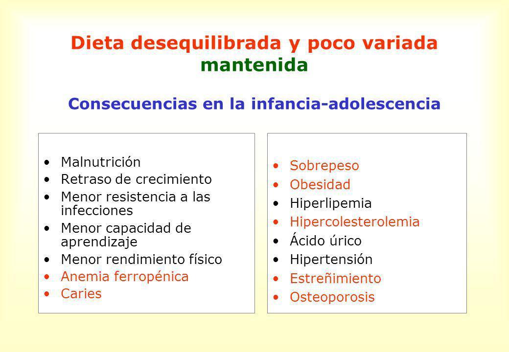 Dieta desequilibrada y poco variada mantenida Consecuencias en la infancia-adolescencia Malnutrición Retraso de crecimiento Menor resistencia a las in