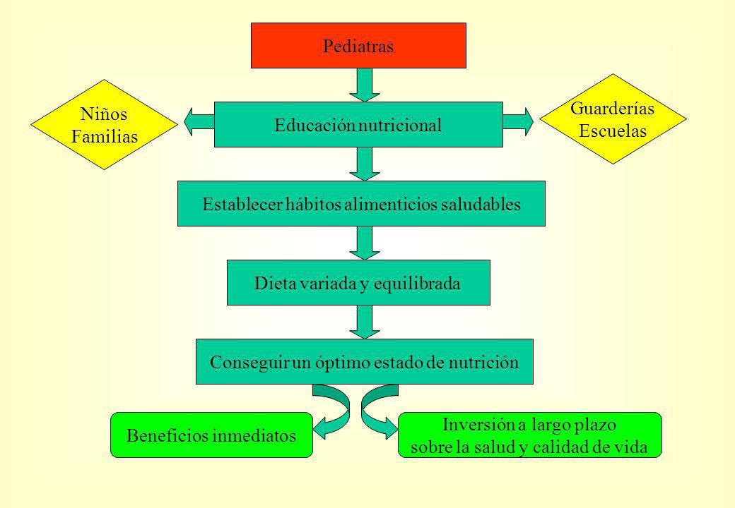 Pediatras Educación nutricional Establecer hábitos alimenticios saludables Dieta variada y equilibrada Conseguir un óptimo estado de nutrición Beneficios inmediatos Inversión a largo plazo sobre la salud y calidad de vida Guarderías Escuelas Niños Familias