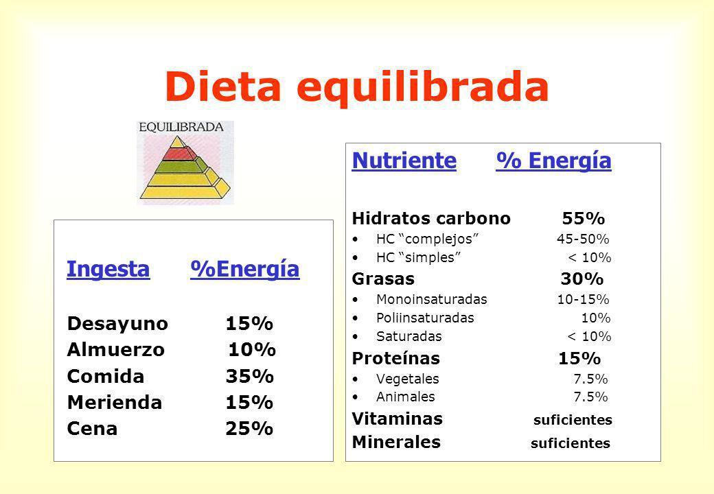 Dieta equilibrada Ingesta %Energía Desayuno 15% Almuerzo 10% Comida 35% Merienda 15% Cena 25% Nutriente % Energía Hidratos carbono 55% HC complejos 45-50% HC simples < 10% Grasas 30% Monoinsaturadas 10-15% Poliinsaturadas 10% Saturadas < 10% Proteínas 15% Vegetales 7.5% Animales 7.5% Vitaminas suficientes Minerales suficientes