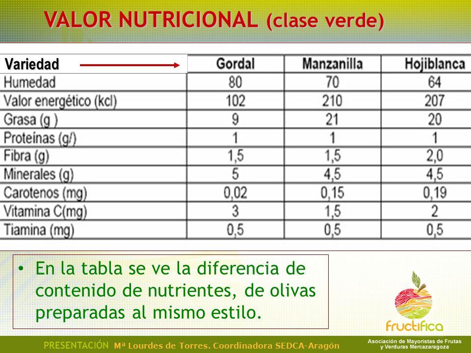 VALOR NUTRICIONAL (clase verde) PRESENTACIÓN Mª Lourdes de Torres. Coordinadora SEDCA-Aragón En la tabla se ve la diferencia de contenido de nutriente