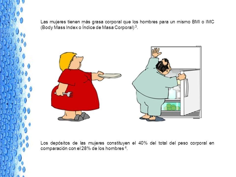 Las mujeres tienen más grasa corporal que los hombres para un mismo BMI o IMC (Body Mass Index o Índice de Masa Corporal) 3. Los depósitos de las muje