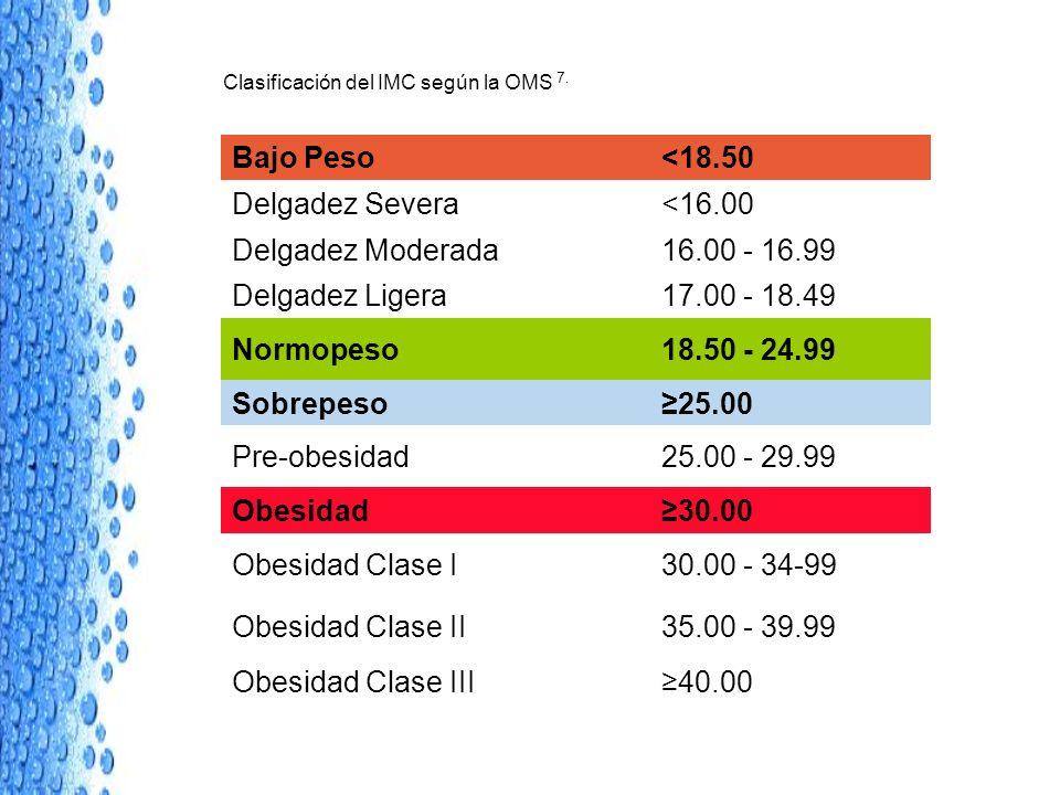 Clasificación del IMC según la OMS 7. Bajo Peso<18.50 Delgadez Severa<16.00 Delgadez Moderada16.00 - 16.99 Delgadez Ligera17.00 - 18.49 Normopeso18.50