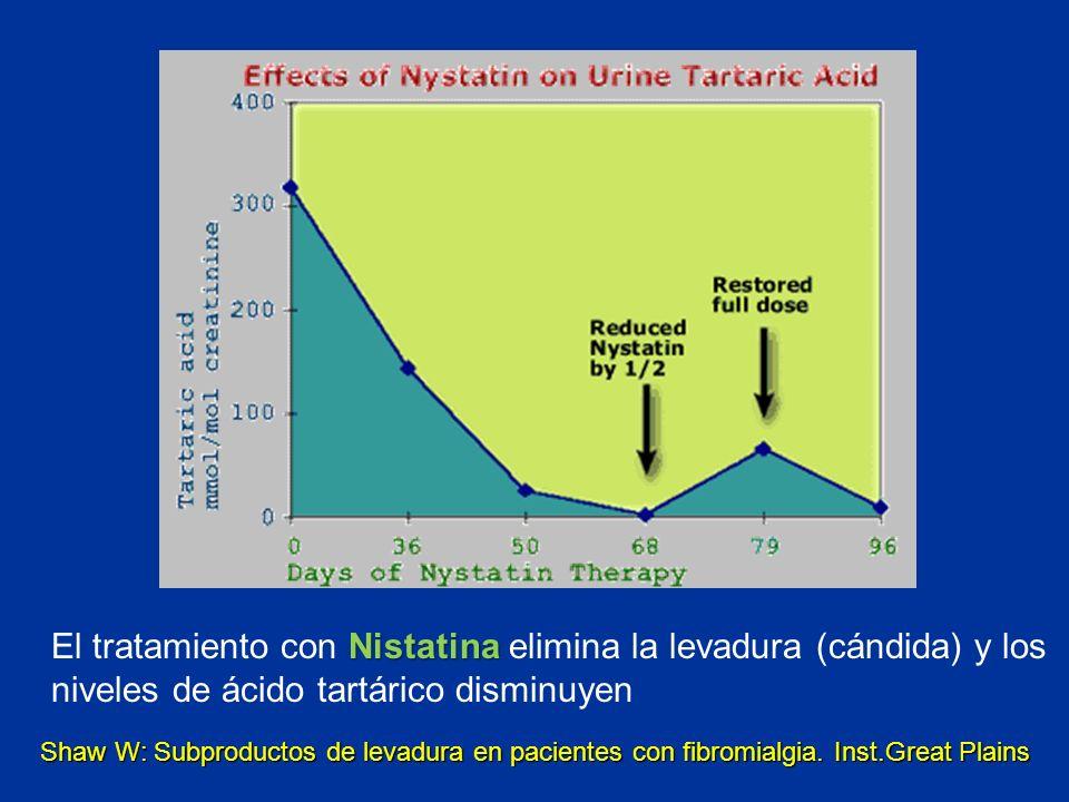Nistatina El tratamiento con Nistatina elimina la levadura (cándida) y los niveles de ácido tartárico disminuyen