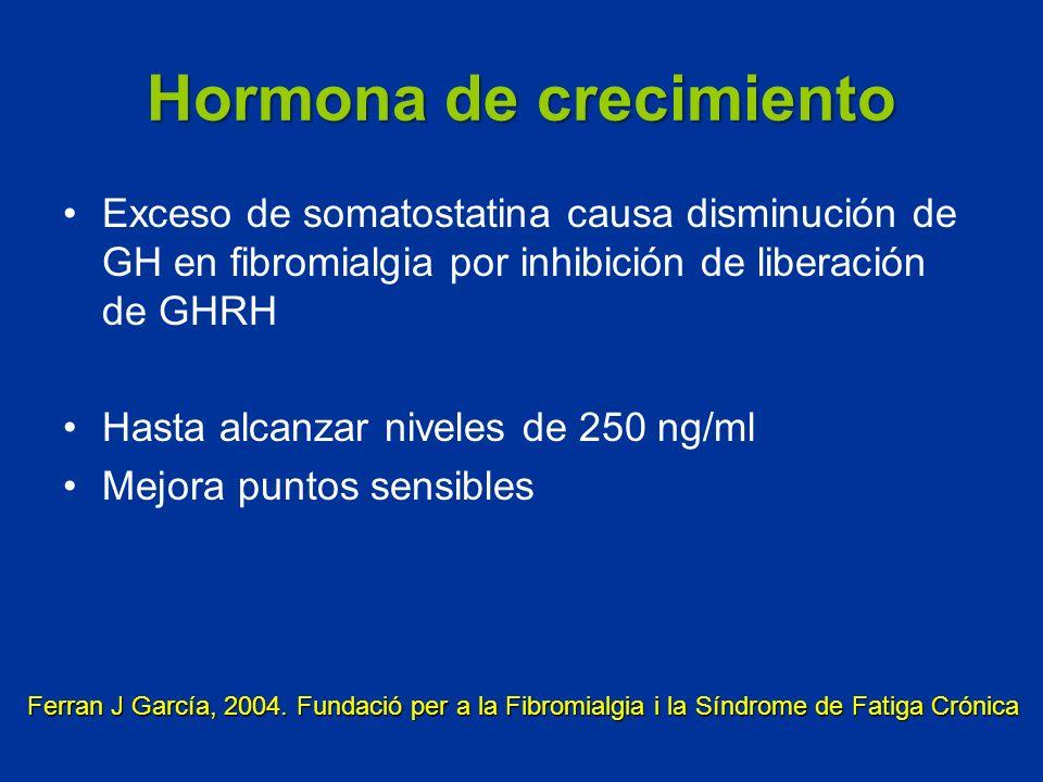 Hormona de crecimiento Exceso de somatostatina causa disminución de GH en fibromialgia por inhibición de liberación de GHRH Hasta alcanzar niveles de