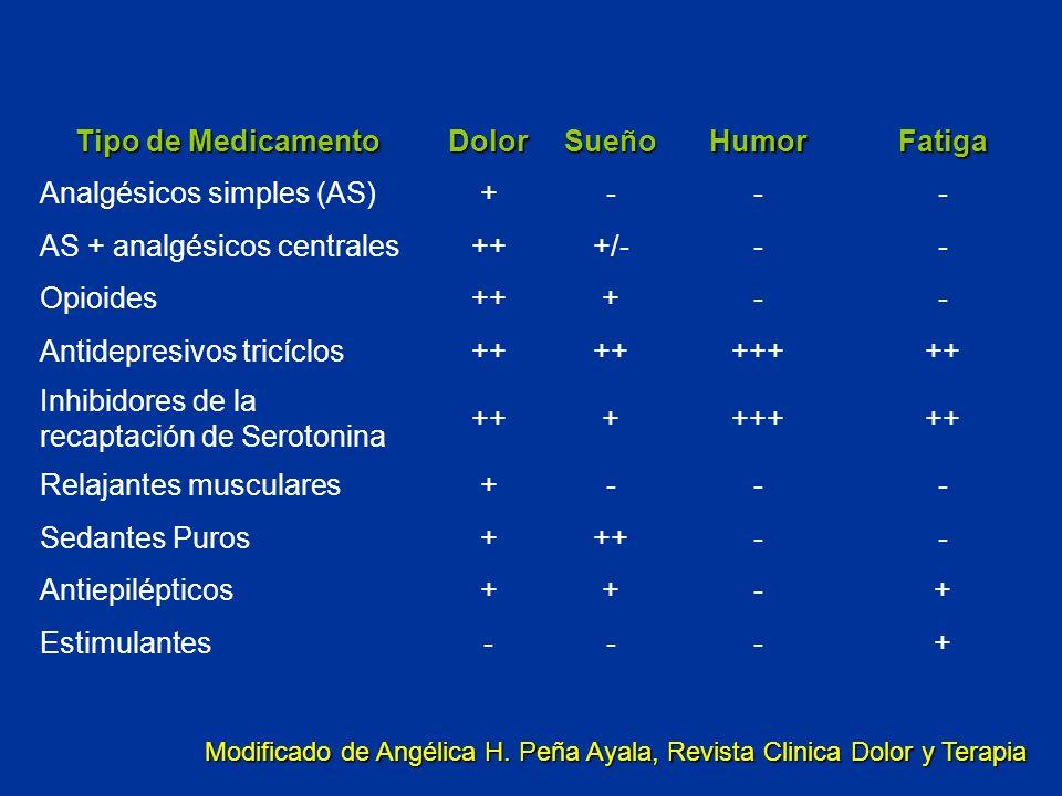 Tipo de Medicamento DolorSueñoHumorFatiga Analgésicos simples (AS)+--- AS + analgésicos centrales+++/--- Opioides+++-- Antidepresivos tricíclos++ ++++