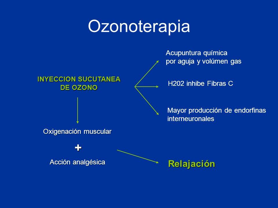 Ozonoterapia Acupuntura química por aguja y volúmen gas H202 inhibe Fibras C Mayor producción de endorfinas interneuronales Oxigenación muscular Acció