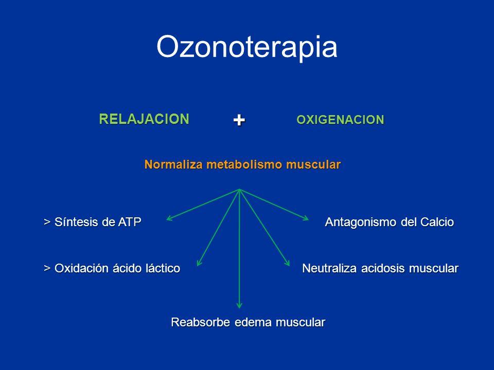 Ozonoterapia RELAJACION OXIGENACION Normaliza metabolismo muscular > Oxidación ácido láctico Neutraliza acidosis muscular > Síntesis de ATP Antagonism