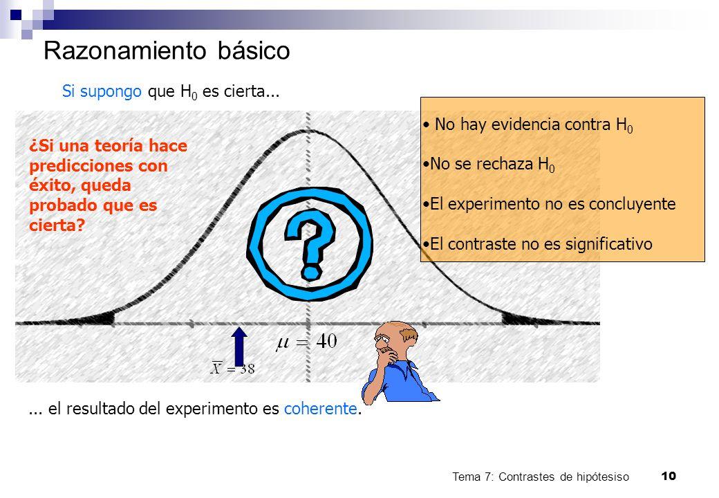 Tema 7: Contrastes de hipótesiso10 Razonamiento básico Si supongo que H 0 es cierta...... el resultado del experimento es coherente. No hay evidencia