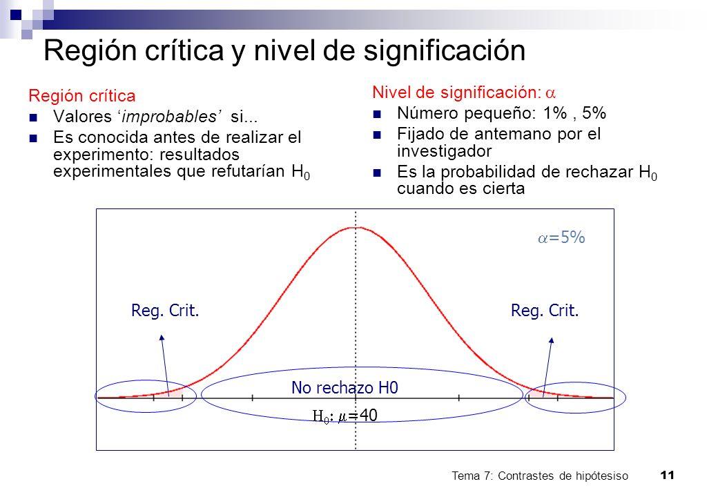 Tema 7: Contrastes de hipótesiso11 Región crítica y nivel de significación Región crítica Valores improbables si... Es conocida antes de realizar el e
