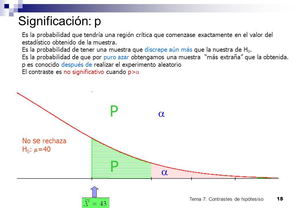 Tema 7: Contrastes de hipótesiso15 Significación: p No se rechaza H 0 : =40 Es la probabilidad que tendría una región crítica que comenzase exactament