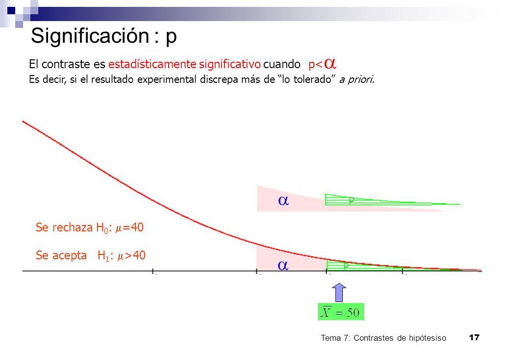 Tema 7: Contrastes de hipótesiso17 Significación : p P P Se rechaza H 0 : =40 Se acepta H 1 : >40 El contraste es estadísticamente significativo cuand