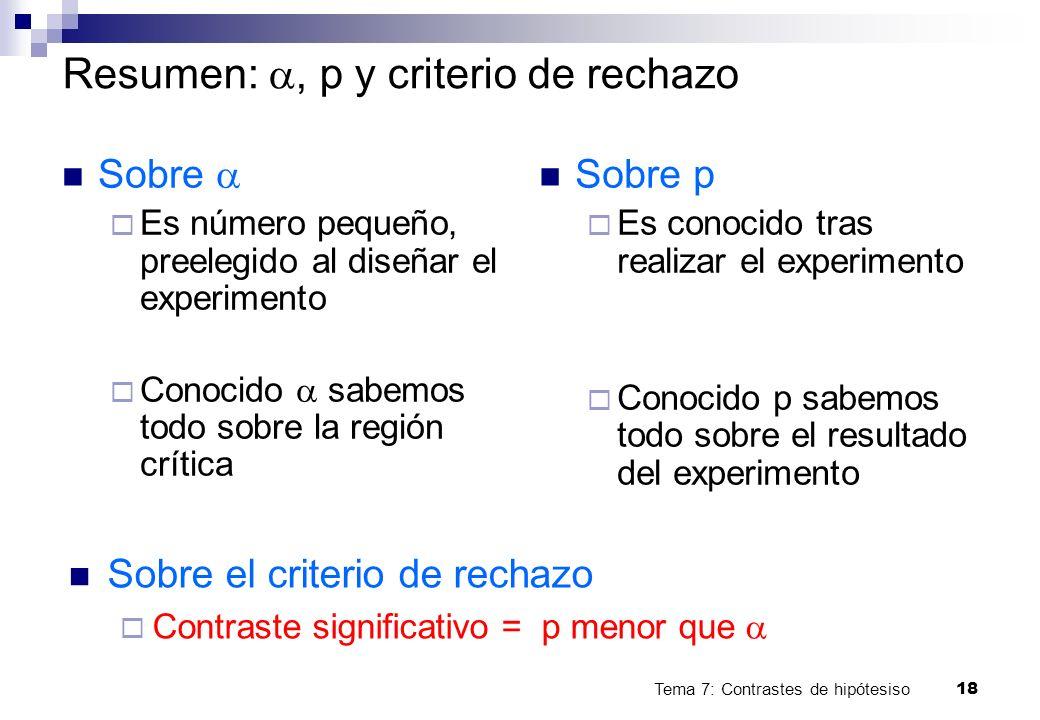 Tema 7: Contrastes de hipótesiso18 Resumen:, p y criterio de rechazo Sobre Es número pequeño, preelegido al diseñar el experimento Conocido sabemos to