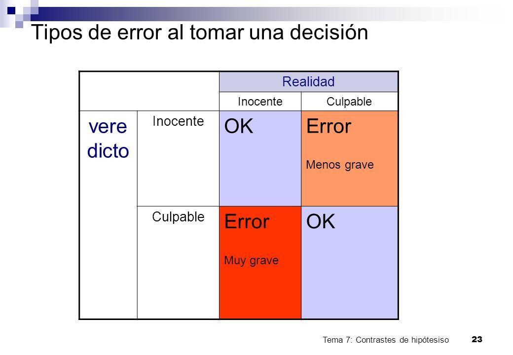 Tema 7: Contrastes de hipótesiso23 Tipos de error al tomar una decisión Realidad InocenteCulpable vere dicto Inocente OK Error Menos grave Culpable Er