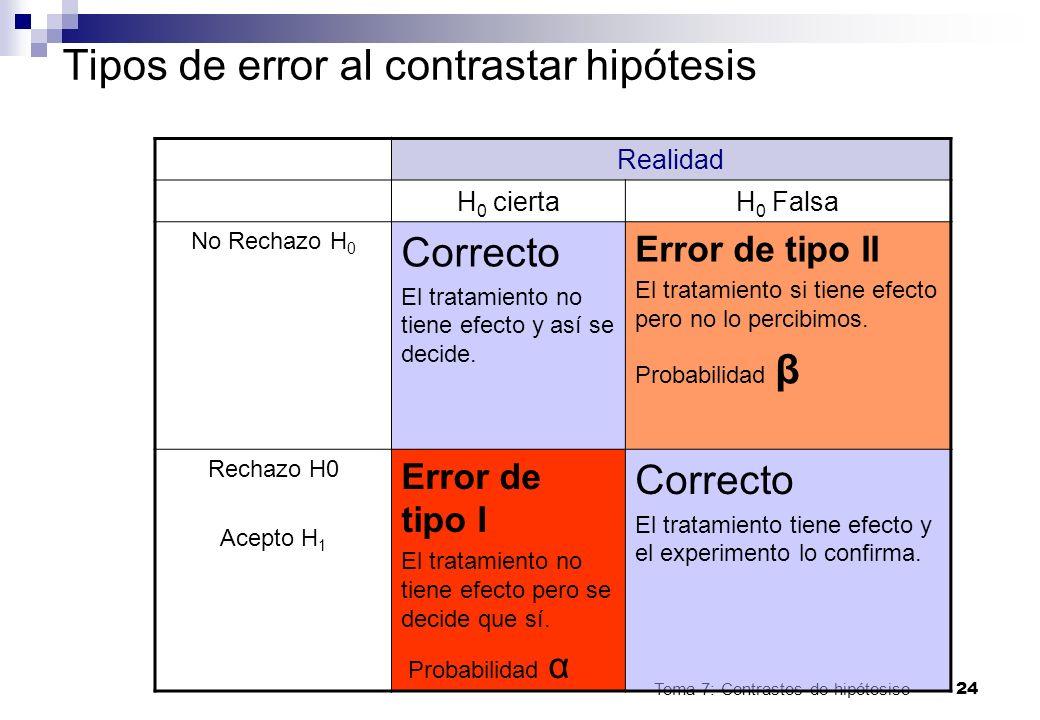 Tema 7: Contrastes de hipótesiso24 Tipos de error al contrastar hipótesis Realidad H 0 ciertaH 0 Falsa No Rechazo H 0 Correcto El tratamiento no tiene