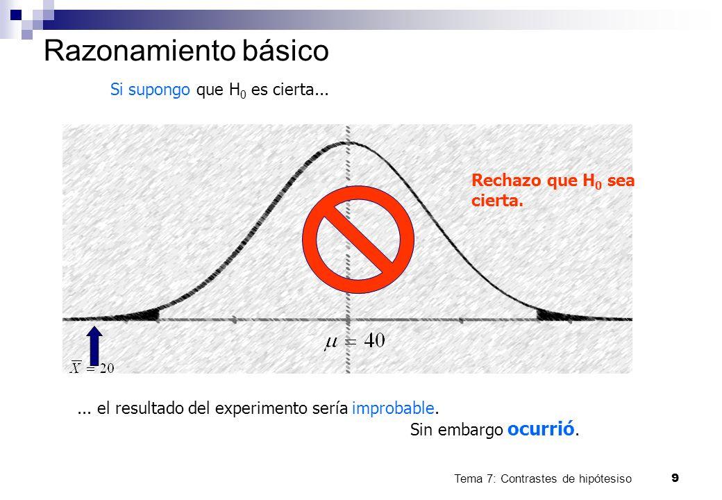 Tema 7: Contrastes de hipótesiso9 Razonamiento básico Si supongo que H 0 es cierta...... el resultado del experimento sería improbable. Sin embargo oc