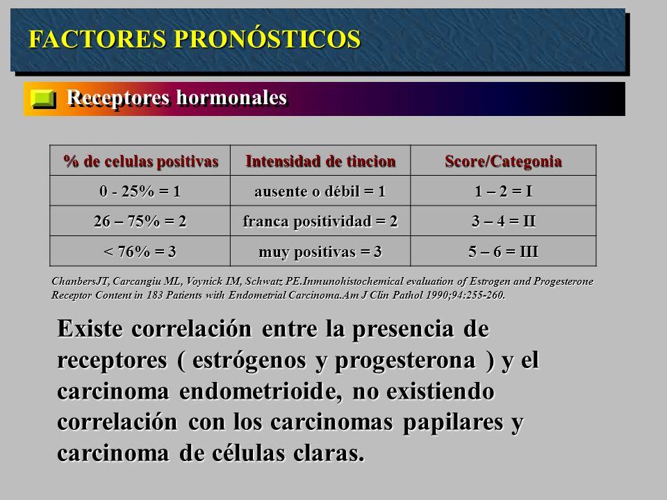 FACTORES PRONÓSTICOS Receptores hormonales % de celulas positivas Intensidad de tincion Score/Categonia 0 - 25% = 1 ausente o débil = 1 1 – 2 = I 26 –
