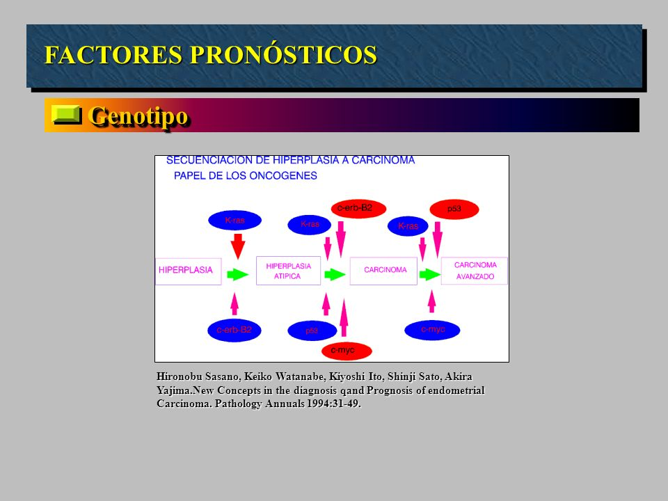 FACTORES PRONÓSTICOS GenotipoGenotipo Hironobu Sasano, Keiko Watanabe, Kiyoshi Ito, Shinji Sato, Akira Yajima.New Concepts in the diagnosis qand Progn