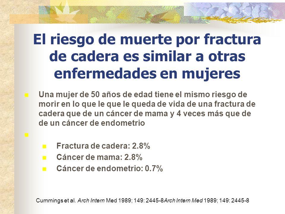 El riesgo de muerte por fractura de cadera es similar a otras enfermedades en mujeres Una mujer de 50 años de edad tiene el mismo riesgo de morir en l