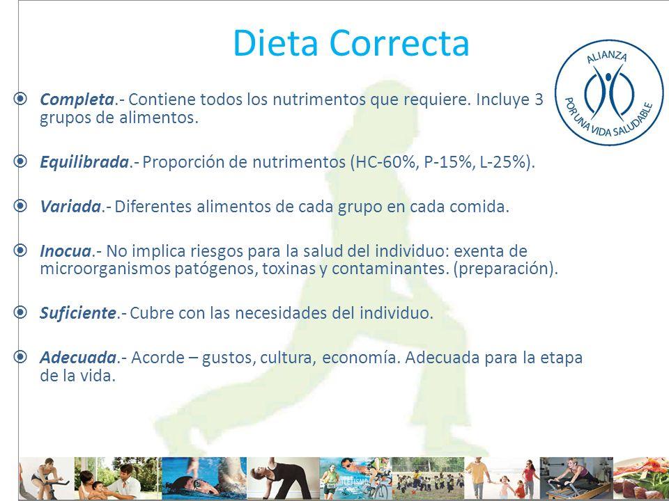 Dieta Correcta Completa.- Contiene todos los nutrimentos que requiere. Incluye 3 grupos de alimentos. Equilibrada.- Proporción de nutrimentos (HC-60%,