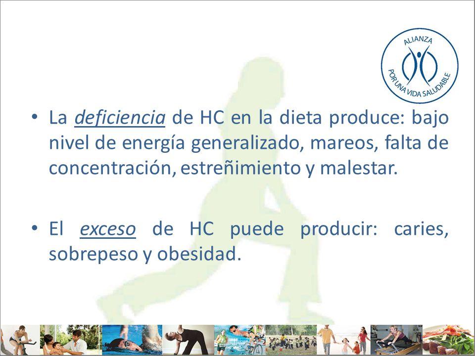 La deficiencia de HC en la dieta produce: bajo nivel de energía generalizado, mareos, falta de concentración, estreñimiento y malestar. El exceso de H