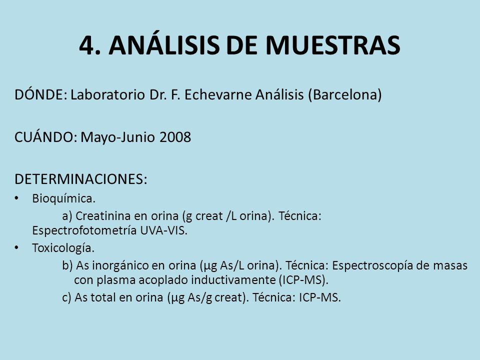 4. ANÁLISIS DE MUESTRAS DÓNDE: Laboratorio Dr. F. Echevarne Análisis (Barcelona) CUÁNDO: Mayo-Junio 2008 DETERMINACIONES: Bioquímica. a) Creatinina en