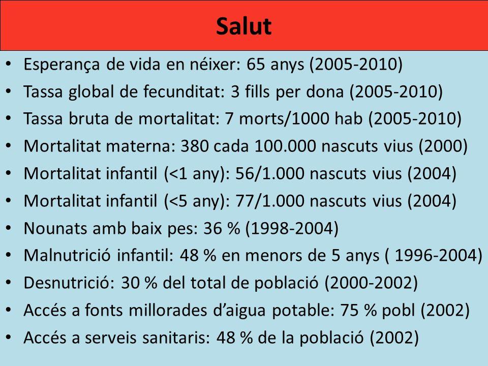 Esperança de vida en néixer: 65 anys (2005-2010) Tassa global de fecunditat: 3 fills per dona (2005-2010) Tassa bruta de mortalitat: 7 morts/1000 hab