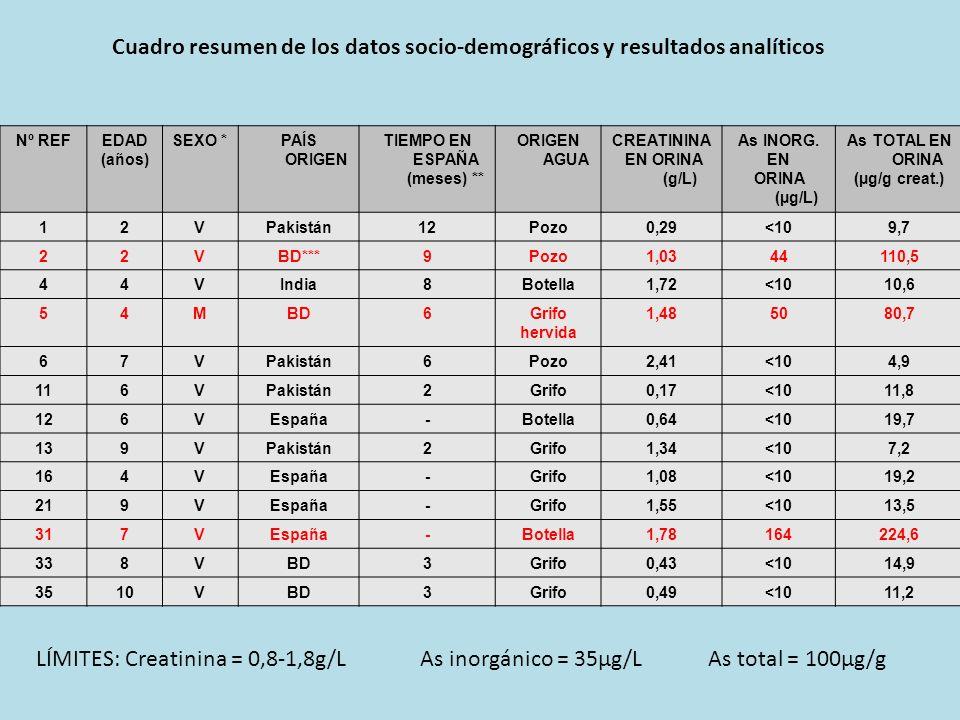 Nº REFEDAD (años) SEXO *PAÍS ORIGEN TIEMPO EN ESPAÑA (meses) ** ORIGEN AGUA CREATININA EN ORINA (g/L) As INORG. EN ORINA (µg/L) As TOTAL EN ORINA (µg/