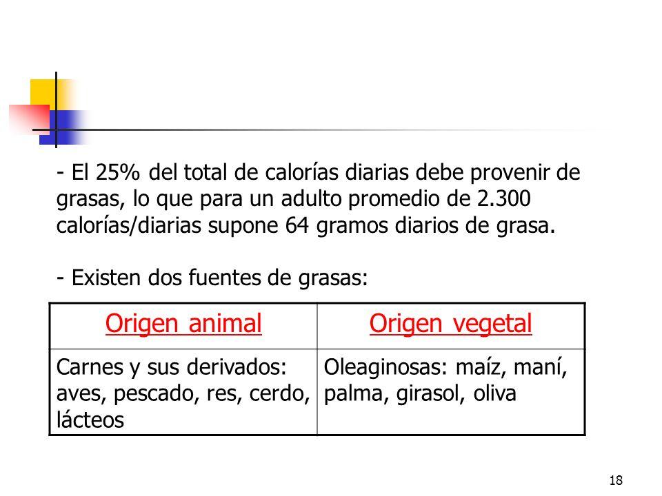 18 - El 25% del total de calorías diarias debe provenir de grasas, lo que para un adulto promedio de 2.300 calorías/diarias supone 64 gramos diarios d