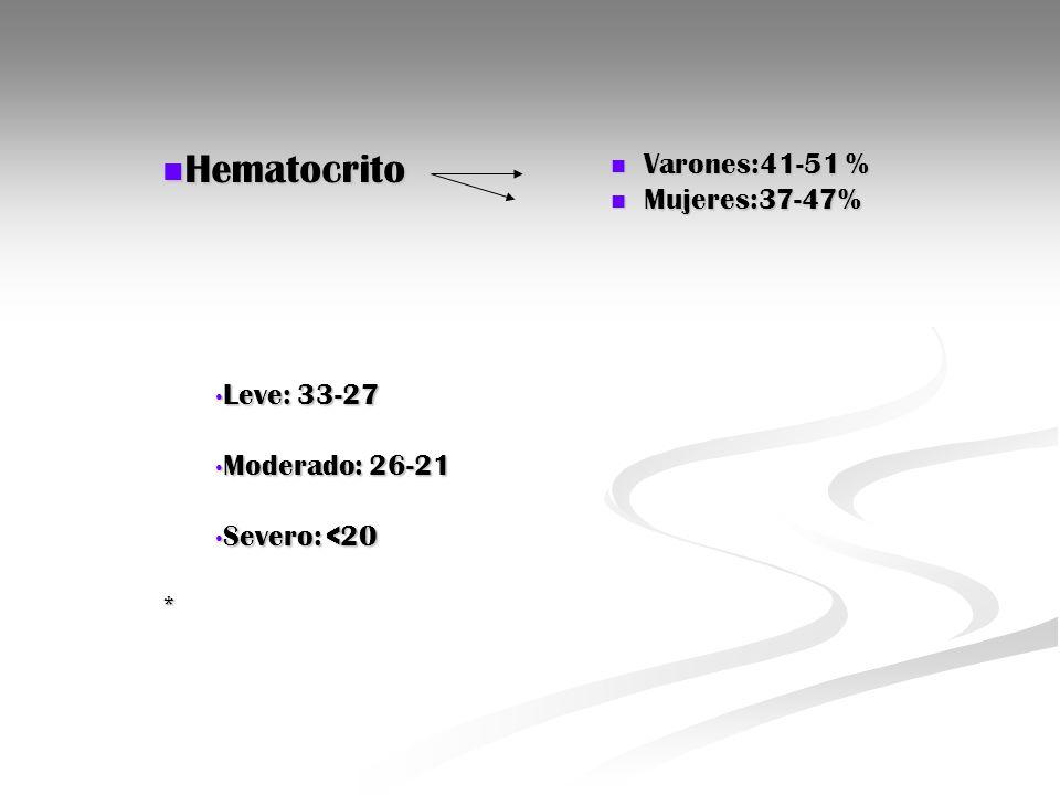 Hematocrito Hematocrito Leve: 33-27 Leve: 33-27 Moderado: 26-21 Moderado: 26-21 Severo: <20 Severo: <20* Varones:41-51 % Varones:41-51 % Mujeres:37-47
