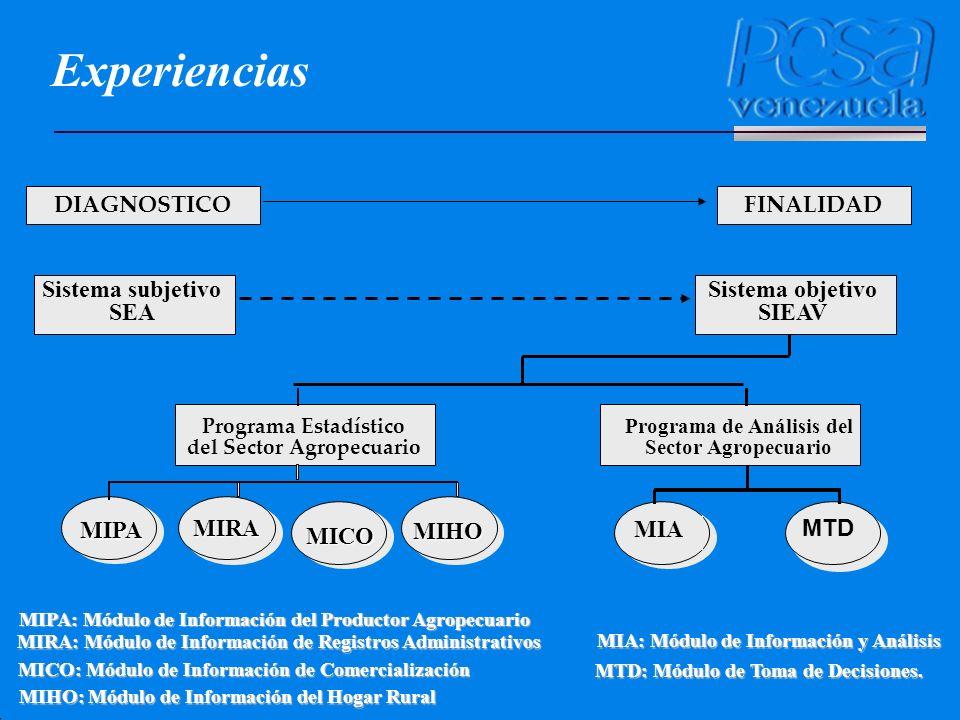 MIPA: Módulo de Información del Productor Agropecuario MIRA: Módulo de Información de Registros Administrativos MICO: Módulo de Información de Comerci
