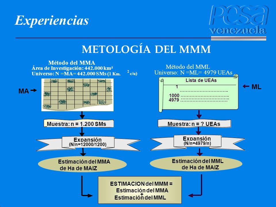 METOLOGÍA DEL MMM Estimación del MML Área de Investigación: 442.000 km² Universo: N =MA= 442.000 SMs ( 1 Km. 2 c/u) Universo: N =ML= 4979 UEAs Método