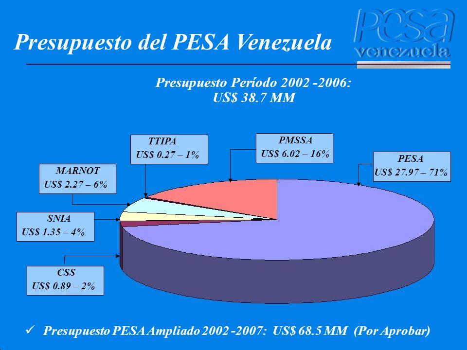 Presupuesto del PESA Venezuela Presupuesto PESA Ampliado 2002 -2007: US$ 68.5 MM (Por Aprobar) CSS US$ 0.89 – 2% MARNOT US$ 2.27 – 6% TTIPA US$ 0.27 –