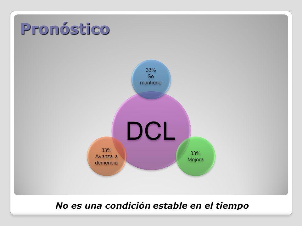 Pronóstico No es una condición estable en el tiempo DCL 33% Se mantiene 33% Mejora 33% Avanza a demencia