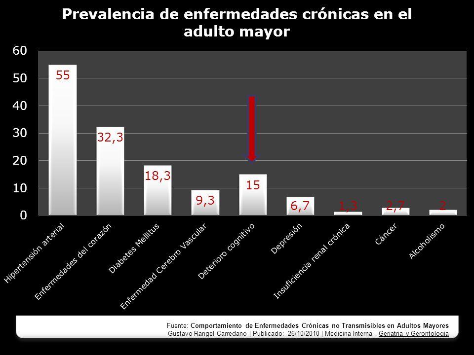 Factores de riesgo Fuente: Comportamiento de Enfermedades Crónicas no Transmisibles en Adultos Mayores Gustavo Rangel Carredano | Publicado: 26/10/201