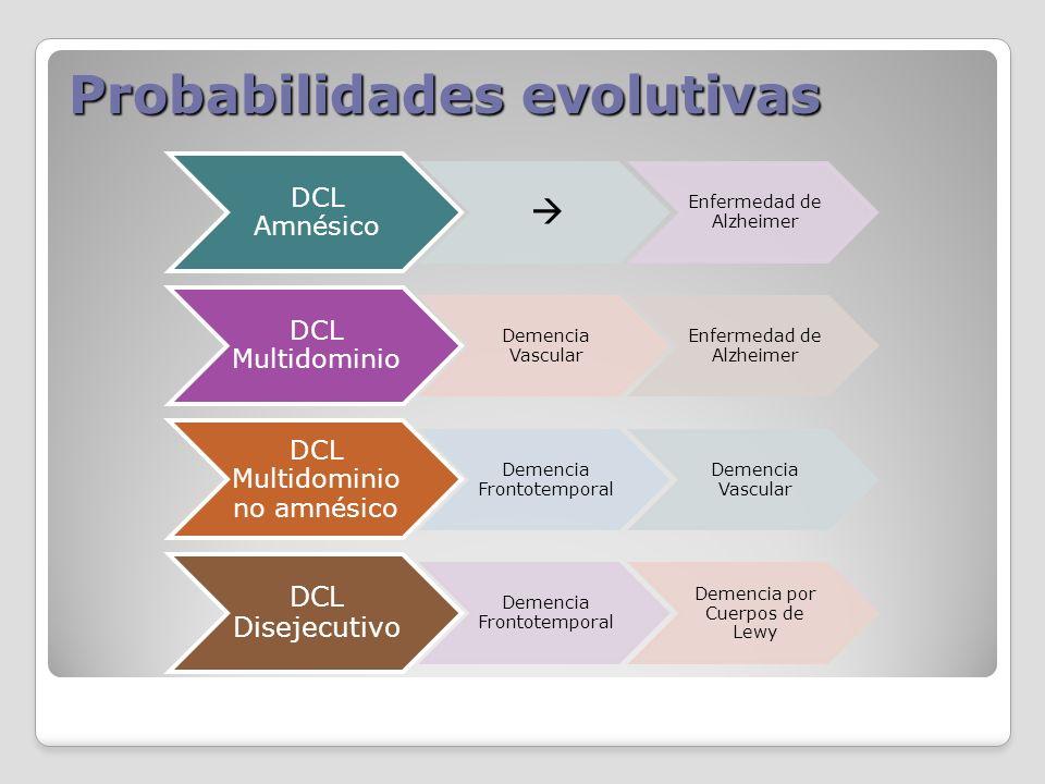 Probabilidades evolutivas DCL Amnésico Enfermedad de Alzheimer DCL Multidominio Demencia Vascular Enfermedad de Alzheimer DCL Multidominio no amnésico