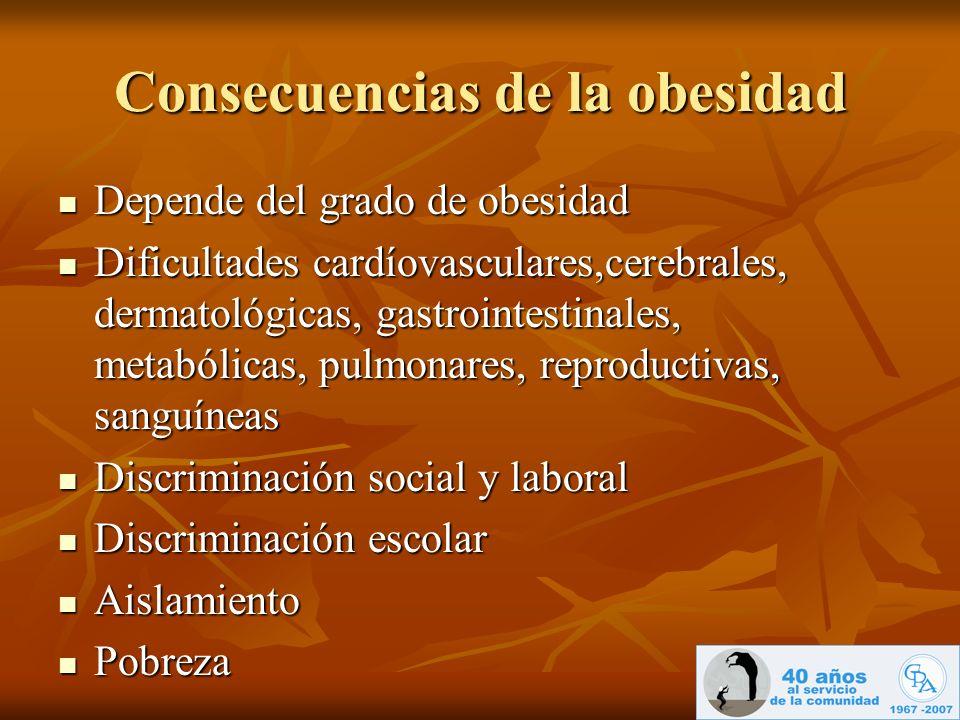 Consecuencias de la obesidad Depende del grado de obesidad Depende del grado de obesidad Dificultades cardíovasculares,cerebrales, dermatológicas, gas