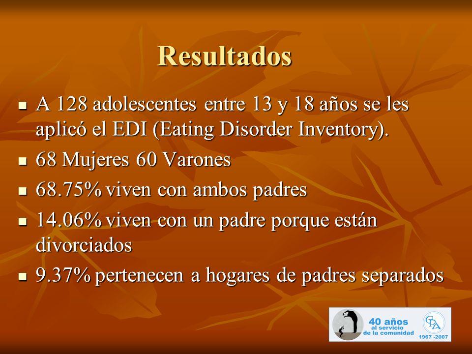 Resultados A 128 adolescentes entre 13 y 18 años se les aplicó el EDI (Eating Disorder Inventory). A 128 adolescentes entre 13 y 18 años se les aplicó