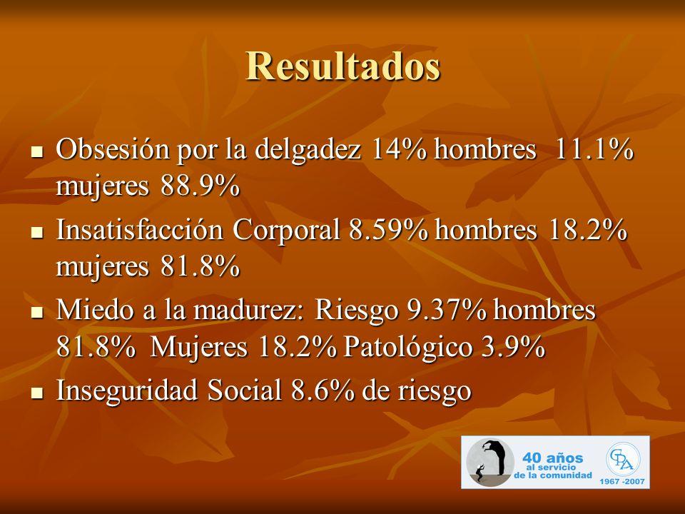 Resultados Obsesión por la delgadez 14% hombres 11.1% mujeres 88.9% Obsesión por la delgadez 14% hombres 11.1% mujeres 88.9% Insatisfacción Corporal 8