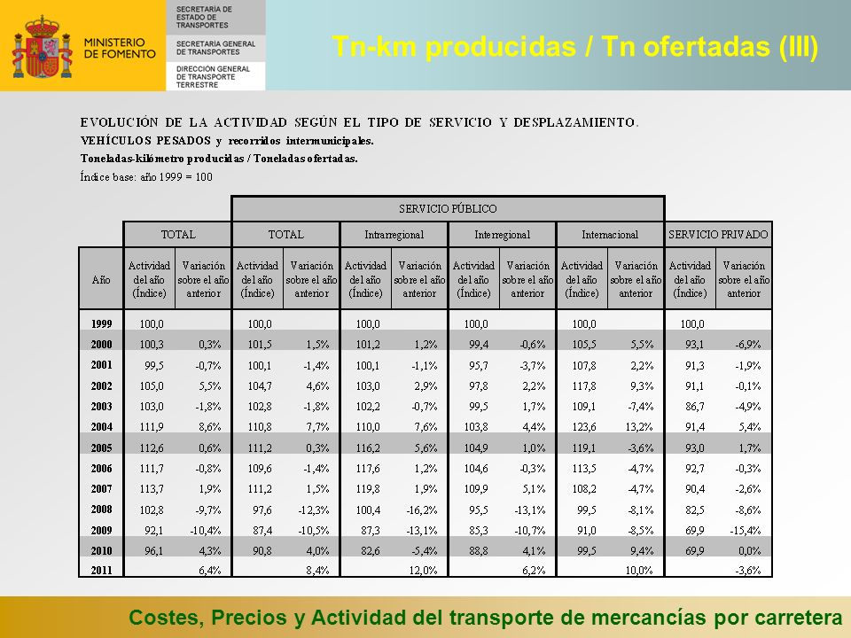 Costes, Precios y Actividad del transporte de mercancías por carretera Tn-km producidas / Tn ofertadas (III)