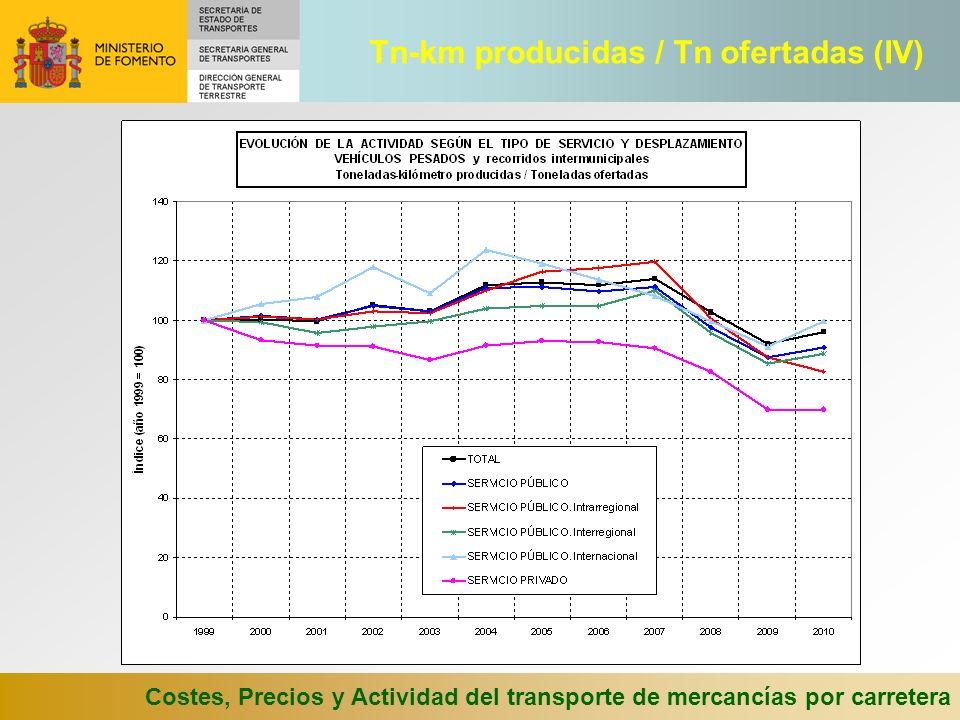 Costes, Precios y Actividad del transporte de mercancías por carretera Tn-km producidas / Tn ofertadas (IV)