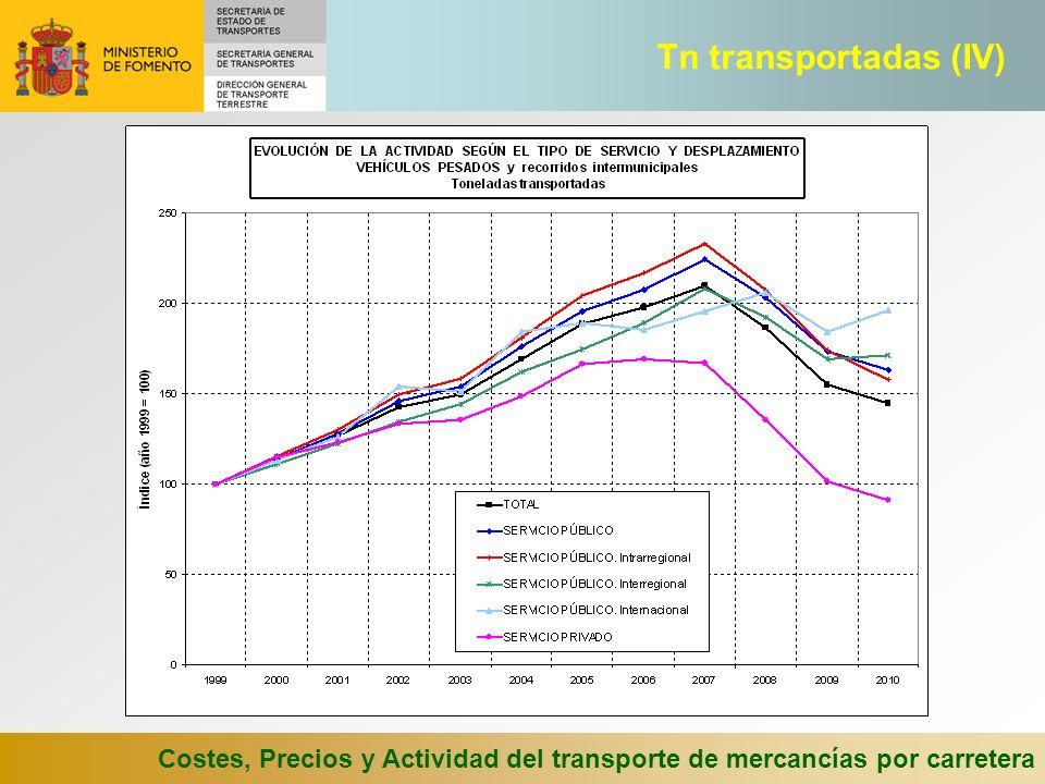 Costes, Precios y Actividad del transporte de mercancías por carretera Tn transportadas (IV)