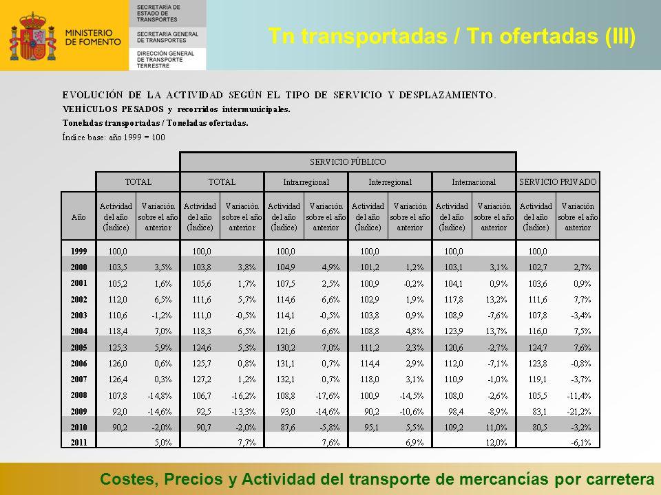 Costes, Precios y Actividad del transporte de mercancías por carretera Tn transportadas / Tn ofertadas (III)