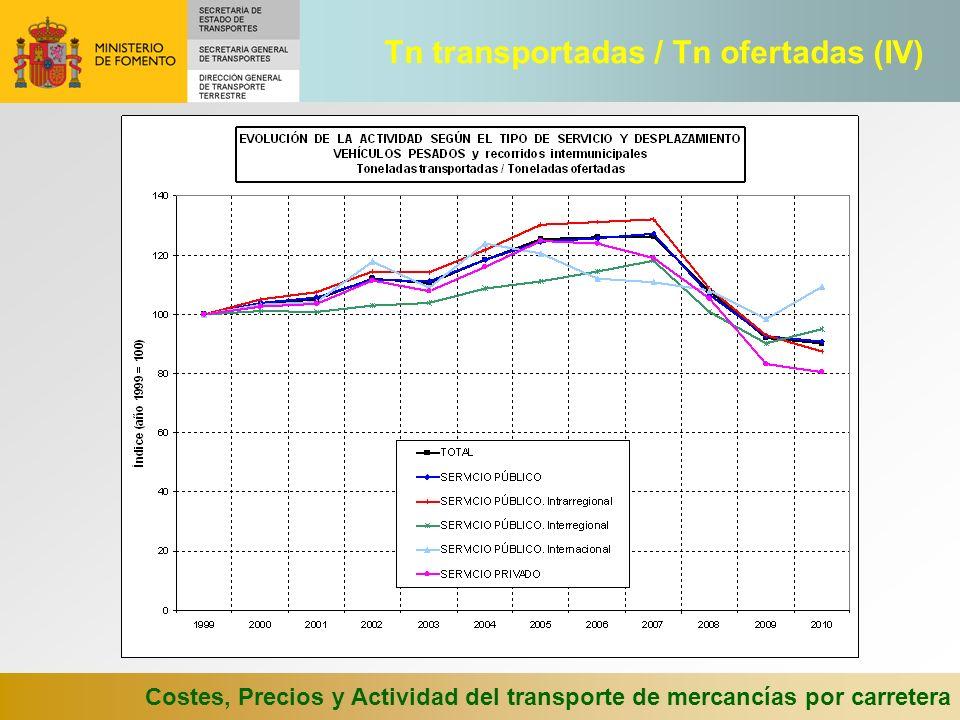 Costes, Precios y Actividad del transporte de mercancías por carretera Tn transportadas / Tn ofertadas (IV)