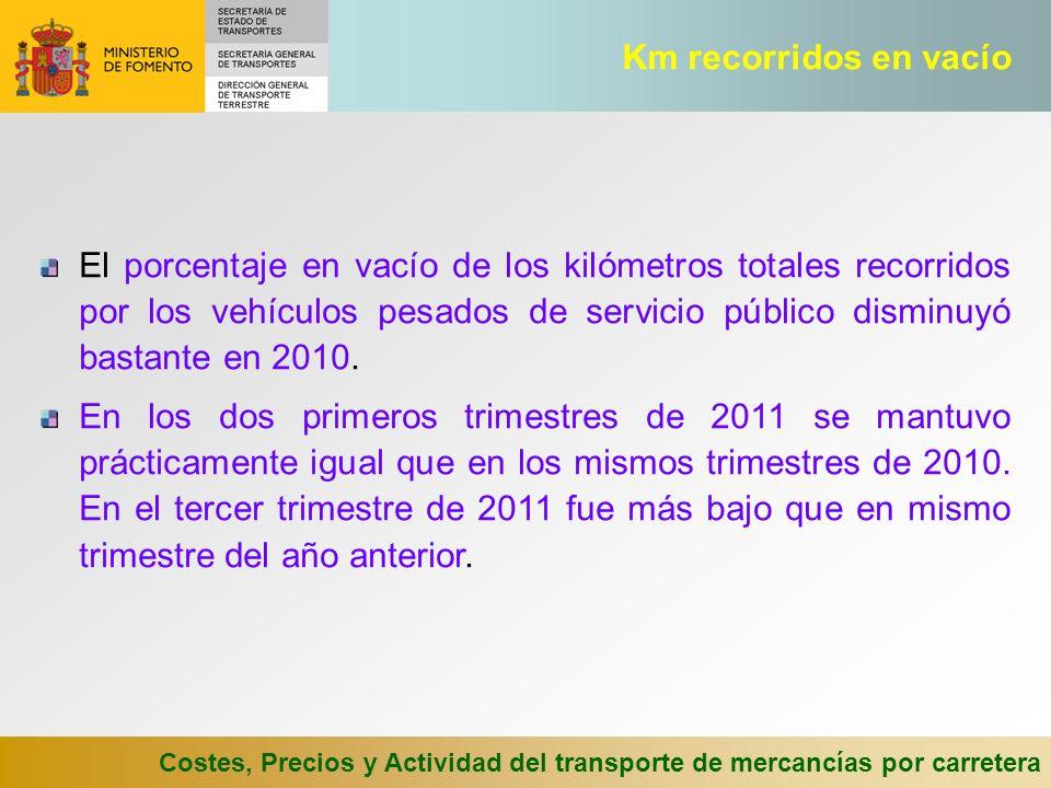 Costes, Precios y Actividad del transporte de mercancías por carretera El porcentaje en vacío de los kilómetros totales recorridos por los vehículos p